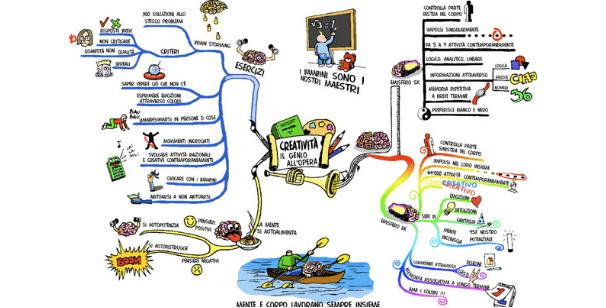 Mi è venuta voglia di farti qualche esempio di mappe mentali. Ti piace ?