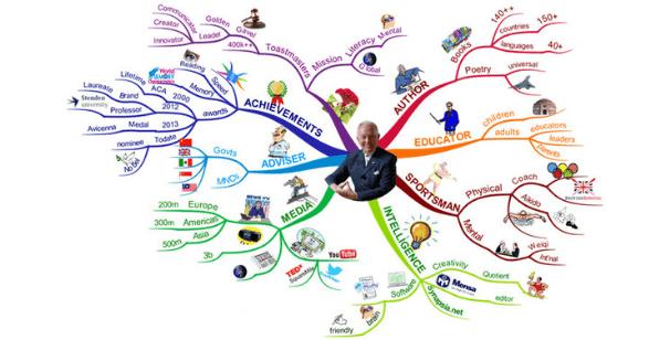 Le mappe mentali sono state inventate da Tony Buzan. E' uno psicologo inglese considerato il più grande esperto di apprendimento.