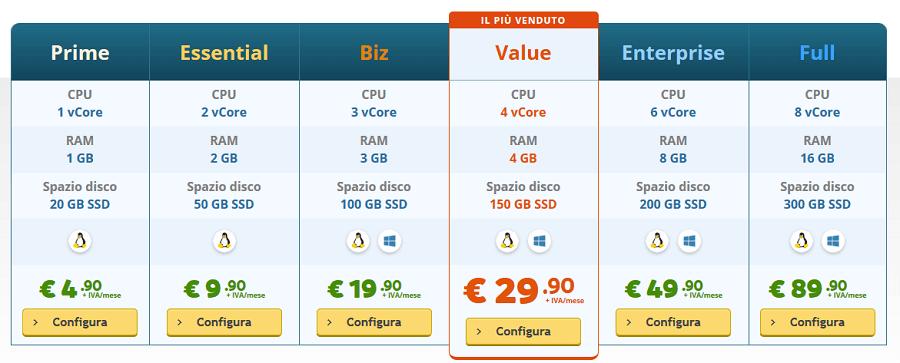 Guarda anche tu quali sono i costi del VPS di Keliweb