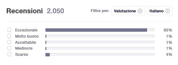 Le recensioni su Siteground che puoi leggere su TrustPilot sicuramente sono molto positive